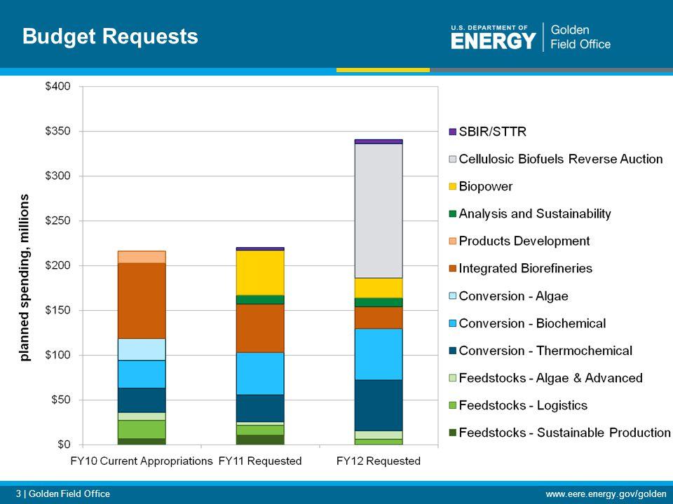 3 | Golden Field Officewww.eere.energy.gov/golden Budget Requests