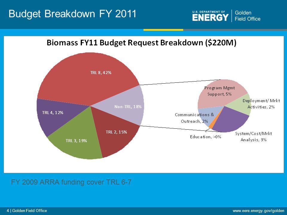 4 | Golden Field Officewww.eere.energy.gov/golden Budget Breakdown FY 2011 FY 2009 ARRA funding cover TRL 6-7