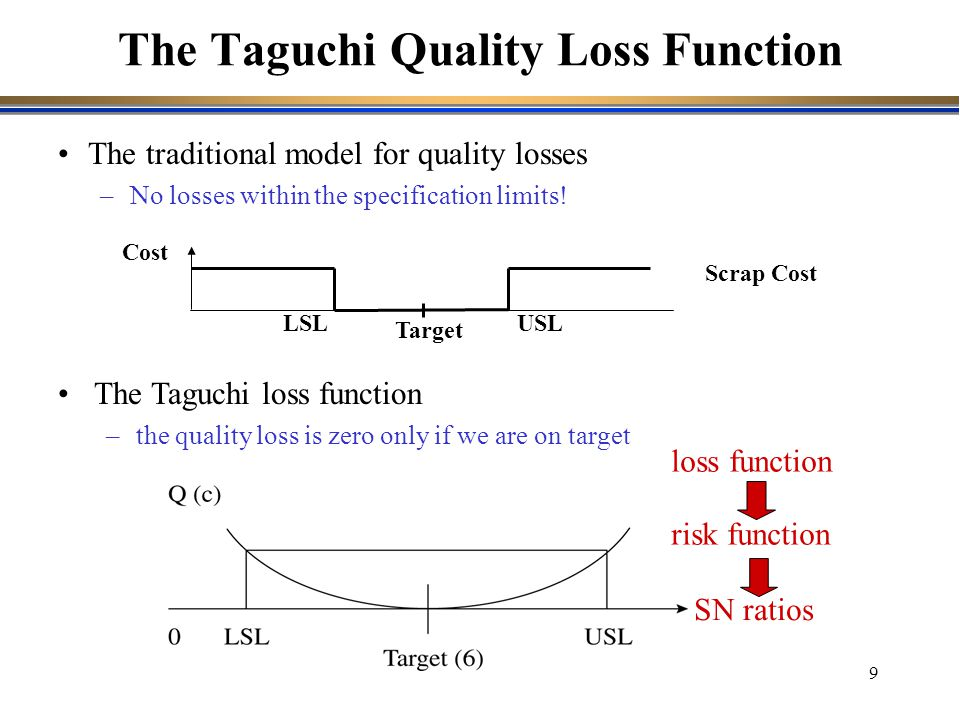 9 The traditional model for quality losses –No losses within the specification limits! The Taguchi Quality Loss Function The Taguchi loss function –th