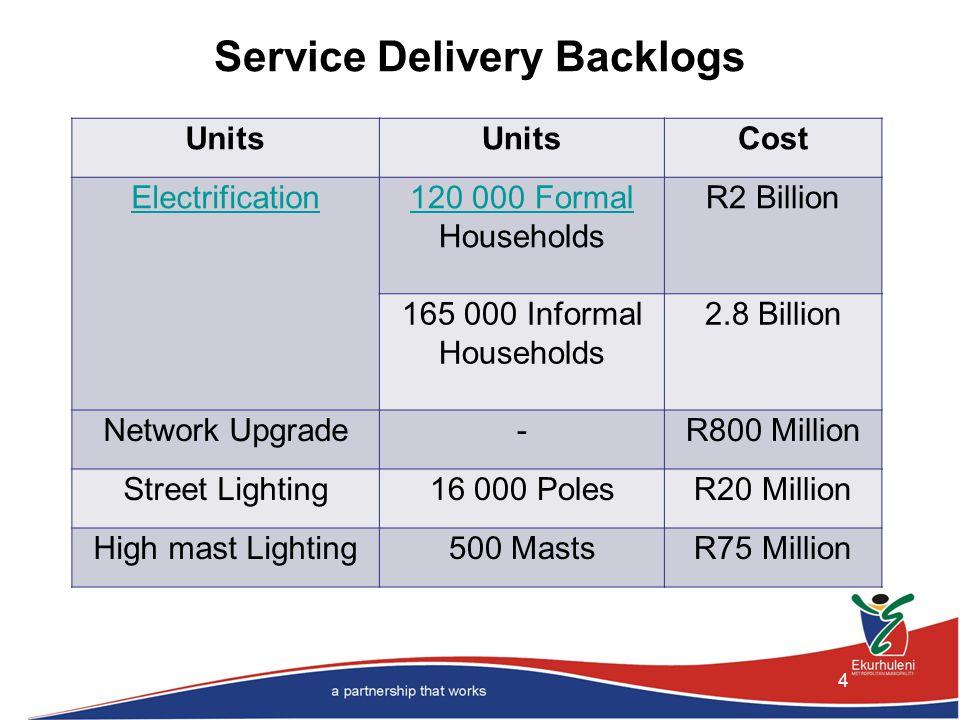 4 Service Delivery Backlogs Units Cost Electrification120 000 Formal 120 000 Formal Households R2 Billion 165 000 Informal Households 2.8 Billion Network Upgrade-R800 Million Street Lighting16 000 PolesR20 Million High mast Lighting500 MastsR75 Million