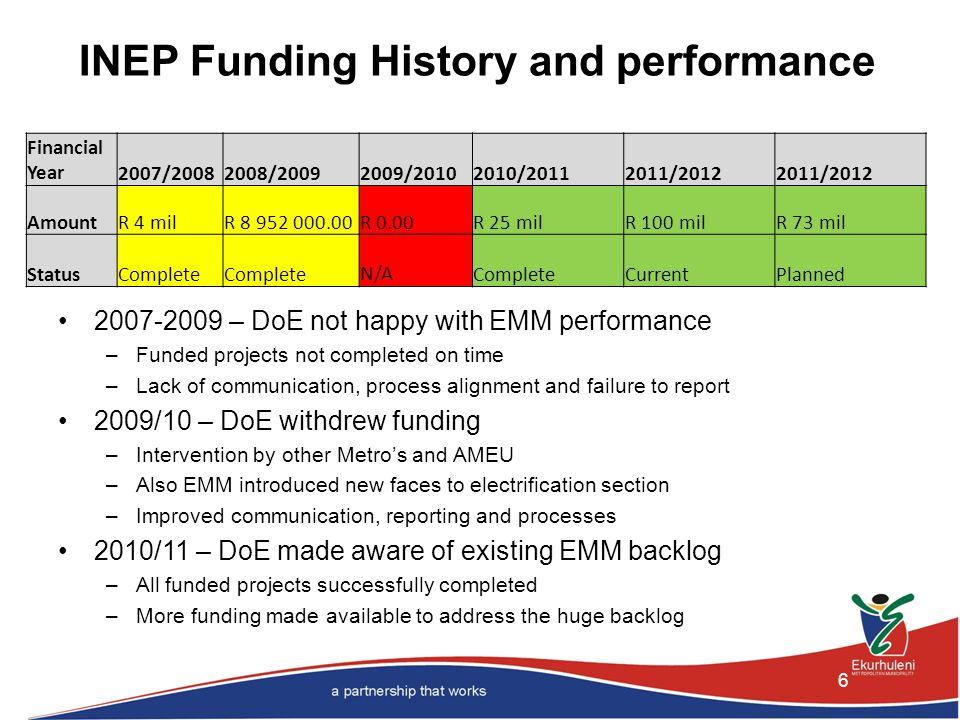 INEP Funding History and performance 6 Financial Year2007/20082008/20092009/20102010/20112011/2012 AmountR 4 milR 8 952 000.00R 0.00R 25 milR 100 milR 73 mil StatusComplete N/ACompleteCurrentPlanned 2007-2009 – DoE not happy with EMM performance –Funded projects not completed on time –Lack of communication, process alignment and failure to report 2009/10 – DoE withdrew funding –Intervention by other Metro's and AMEU –Also EMM introduced new faces to electrification section –Improved communication, reporting and processes 2010/11 – DoE made aware of existing EMM backlog –All funded projects successfully completed –More funding made available to address the huge backlog