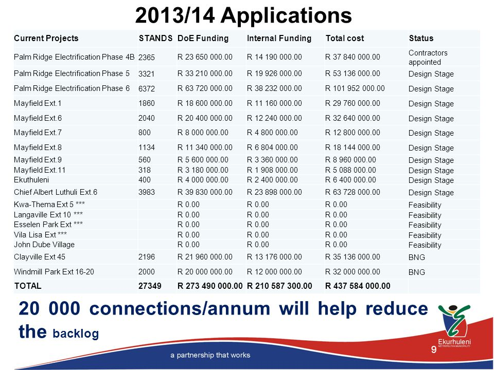 2013/14 Applications 9 20 000 connections/annum will help reduce the backlog Current ProjectsSTANDSDoE FundingInternal FundingTotal costStatus Palm Ridge Electrification Phase 4B2365R 23 650 000.00R 14 190 000.00R 37 840 000.00 Contractors appointed Palm Ridge Electrification Phase 53321R 33 210 000.00R 19 926 000.00R 53 136 000.00Design Stage Palm Ridge Electrification Phase 66372R 63 720 000.00R 38 232 000.00R 101 952 000.00Design Stage Mayfield Ext.11860R 18 600 000.00R 11 160 000.00R 29 760 000.00Design Stage Mayfield Ext.62040R 20 400 000.00R 12 240 000.00R 32 640 000.00Design Stage Mayfield Ext.7800R 8 000 000.00R 4 800 000.00R 12 800 000.00Design Stage Mayfield Ext.81134R 11 340 000.00R 6 804 000.00R 18 144 000.00Design Stage Mayfield Ext.9560R 5 600 000.00R 3 360 000.00R 8 960 000.00Design Stage Mayfield Ext.11318R 3 180 000.00R 1 908 000.00R 5 088 000.00Design Stage Ekuthuleni400R 4 000 000.00R 2 400 000.00R 6 400 000.00Design Stage Chief Albert Luthuli Ext.63983R 39 830 000.00R 23 898 000.00R 63 728 000.00Design Stage Kwa-Thema Ext 5 *** R 0.00 Feasibility Langaville Ext 10 *** R 0.00 Feasibility Esselen Park Ext *** R 0.00 Feasibility Vila Lisa Ext *** R 0.00 Feasibility John Dube Village R 0.00 Feasibility Clayville Ext 452196R 21 960 000.00R 13 176 000.00R 35 136 000.00BNG Windmill Park Ext 16-202000R 20 000 000.00R 12 000 000.00R 32 000 000.00BNG TOTAL27349R 273 490 000.00R 210 587 300.00R 437 584 000.00