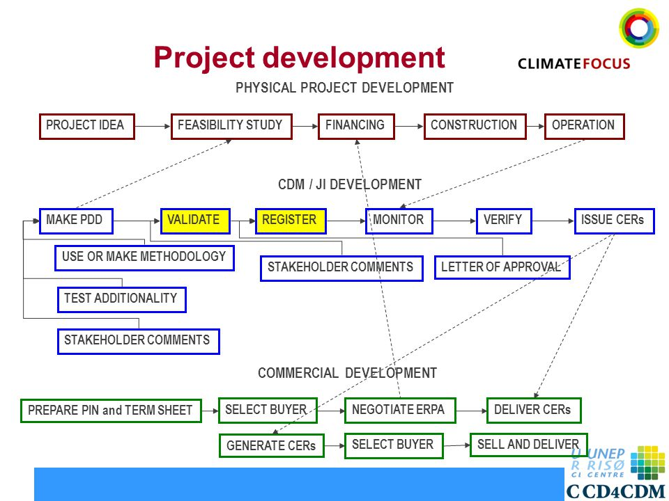 3 Project development PROJECT IDEACONSTRUCTIONFINANCINGFEASIBILITY STUDY MAKE PDD OPERATION REGISTERVALIDATEISSUE CERsVERIFY STAKEHOLDER COMMENTS TEST ADDITIONALITY USE OR MAKE METHODOLOGY NEGOTIATE ERPASELECT BUYER PREPARE PIN and TERM SHEET DELIVER CERs CDM / JI DEVELOPMENT PHYSICAL PROJECT DEVELOPMENT COMMERCIAL DEVELOPMENT STAKEHOLDER COMMENTS MONITOR LETTER OF APPROVAL GENERATE CERs SELECT BUYERSELL AND DELIVER