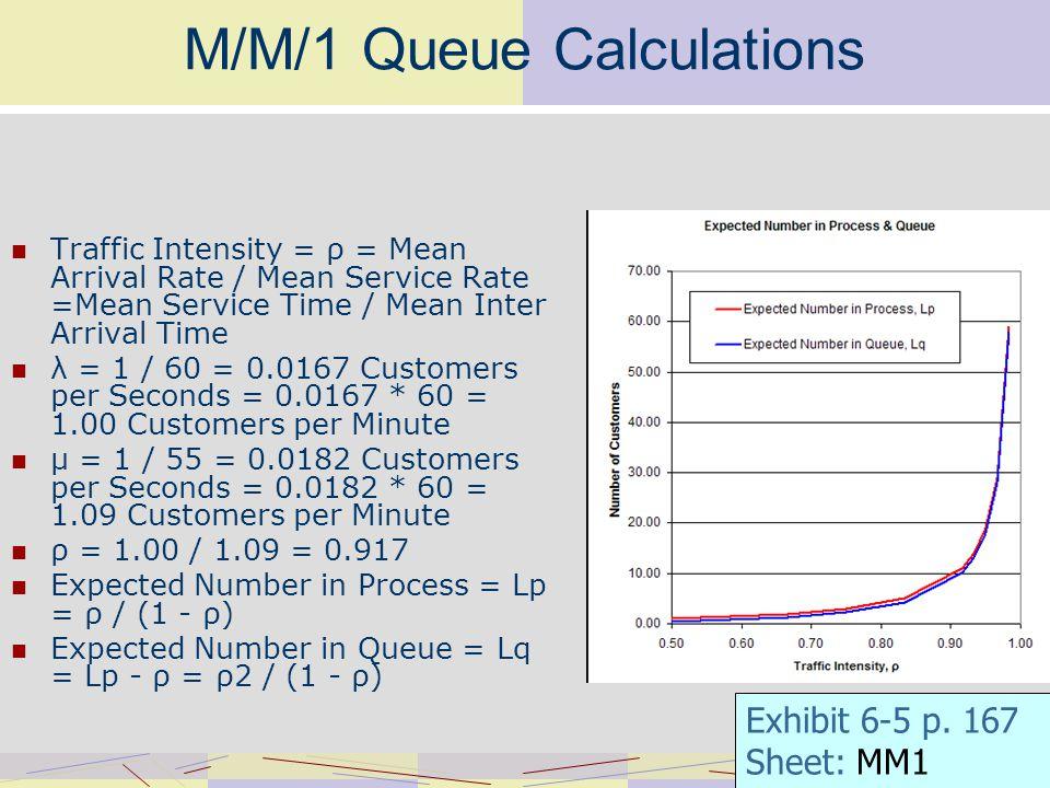 M/M/1 Queue Calculations Traffic Intensity = ρ = Mean Arrival Rate / Mean Service Rate =Mean Service Time / Mean Inter Arrival Time λ = 1 / 60 = 0.0167 Customers per Seconds = 0.0167 * 60 = 1.00 Customers per Minute μ = 1 / 55 = 0.0182 Customers per Seconds = 0.0182 * 60 = 1.09 Customers per Minute ρ = 1.00 / 1.09 = 0.917 Expected Number in Process = Lp = ρ / (1 - ρ) Expected Number in Queue = Lq = Lp - ρ = ρ2 / (1 - ρ) Exhibit 6-5 p.