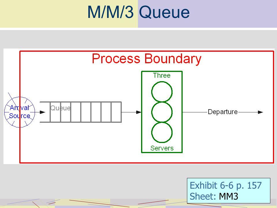 M/M/3 Queue Exhibit 6-6 p. 157 Sheet: MM3