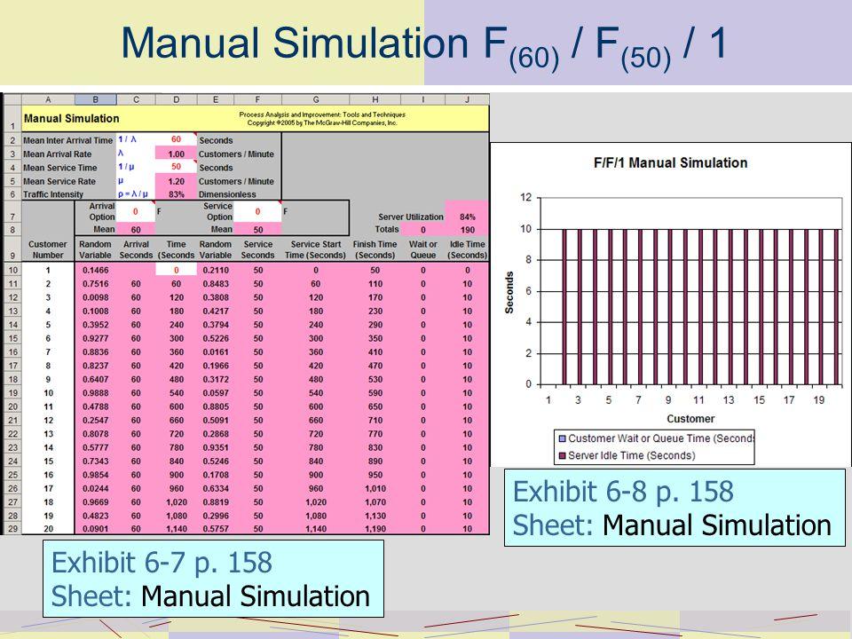 Manual Simulation F (60) / F (50) / 1 Exhibit 6-8 p.