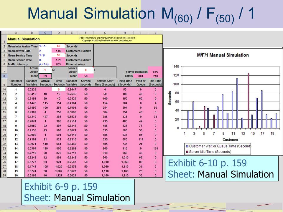 Manual Simulation M (60) / F (50) / 1 Exhibit 6-10 p.