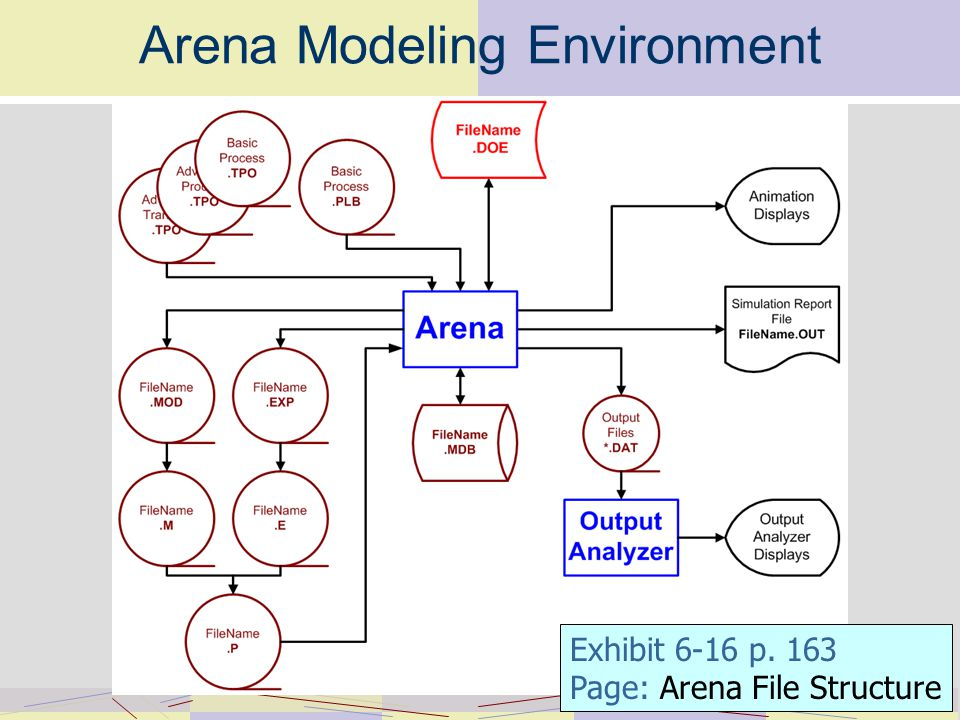 Arena Modeling Environment Exhibit 6-16 p. 163 Page: Arena File Structure