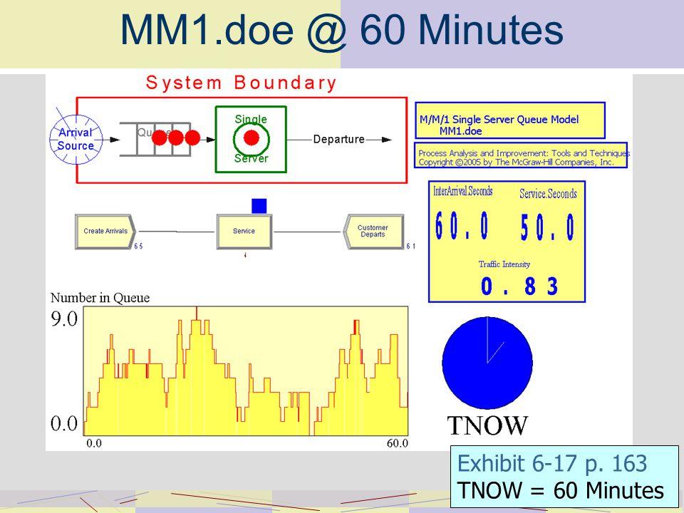 MM1.doe @ 60 Minutes Exhibit 6-17 p. 163 TNOW = 60 Minutes