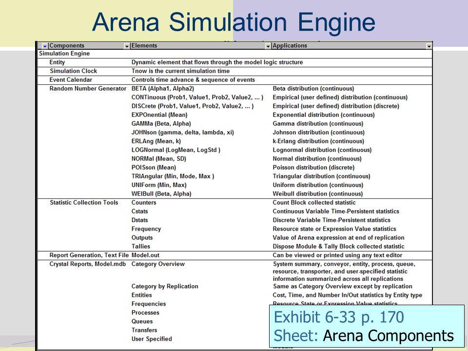 Arena Simulation Engine Exhibit 6-33 p. 170 Sheet: Arena Components