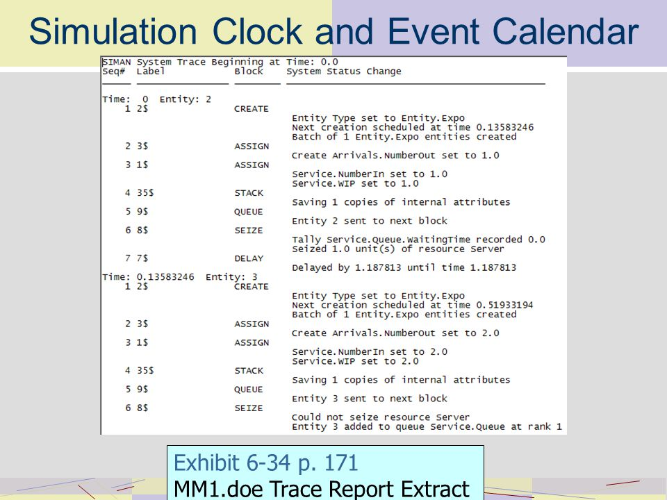 Simulation Clock and Event Calendar Exhibit 6-34 p. 171 MM1.doe Trace Report Extract