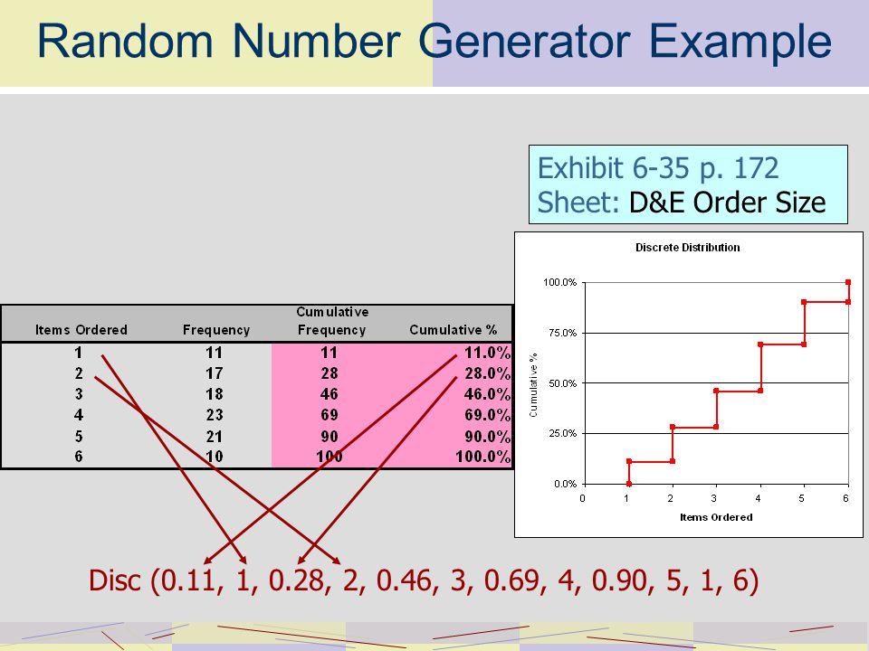 Random Number Generator Example Disc (0.11, 1, 0.28, 2, 0.46, 3, 0.69, 4, 0.90, 5, 1, 6) Exhibit 6-35 p.