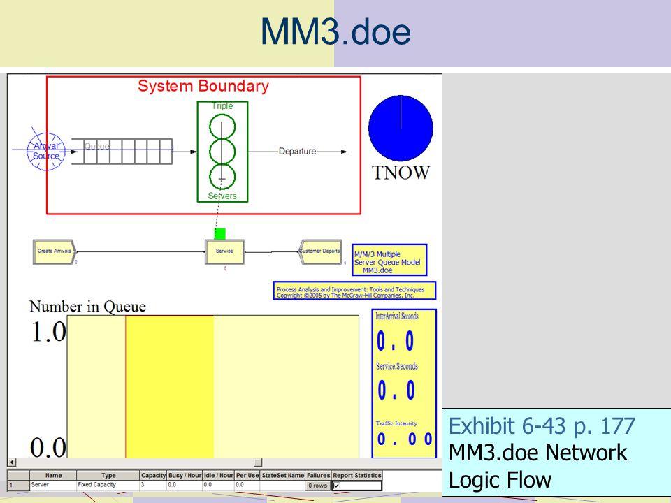 MM3.doe Exhibit 6-43 p. 177 MM3.doe Network Logic Flow