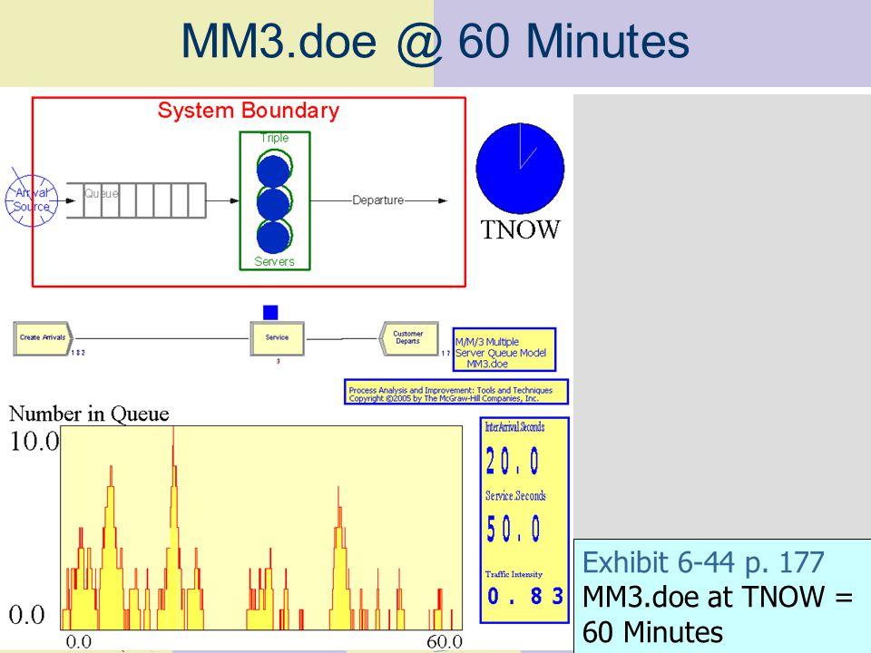 MM3.doe @ 60 Minutes Exhibit 6-44 p. 177 MM3.doe at TNOW = 60 Minutes