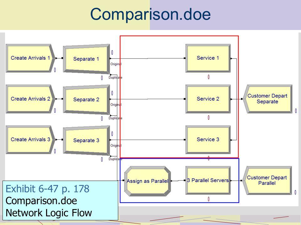 Comparison.doe Exhibit 6-47 p. 178 Comparison.doe Network Logic Flow