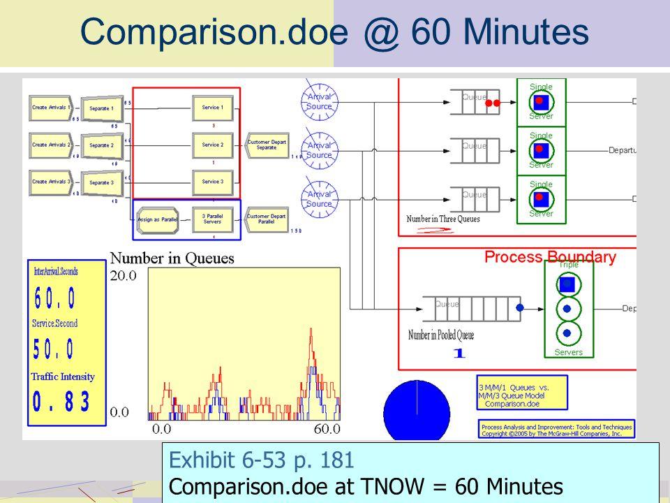 Comparison.doe @ 60 Minutes Exhibit 6-53 p. 181 Comparison.doe at TNOW = 60 Minutes