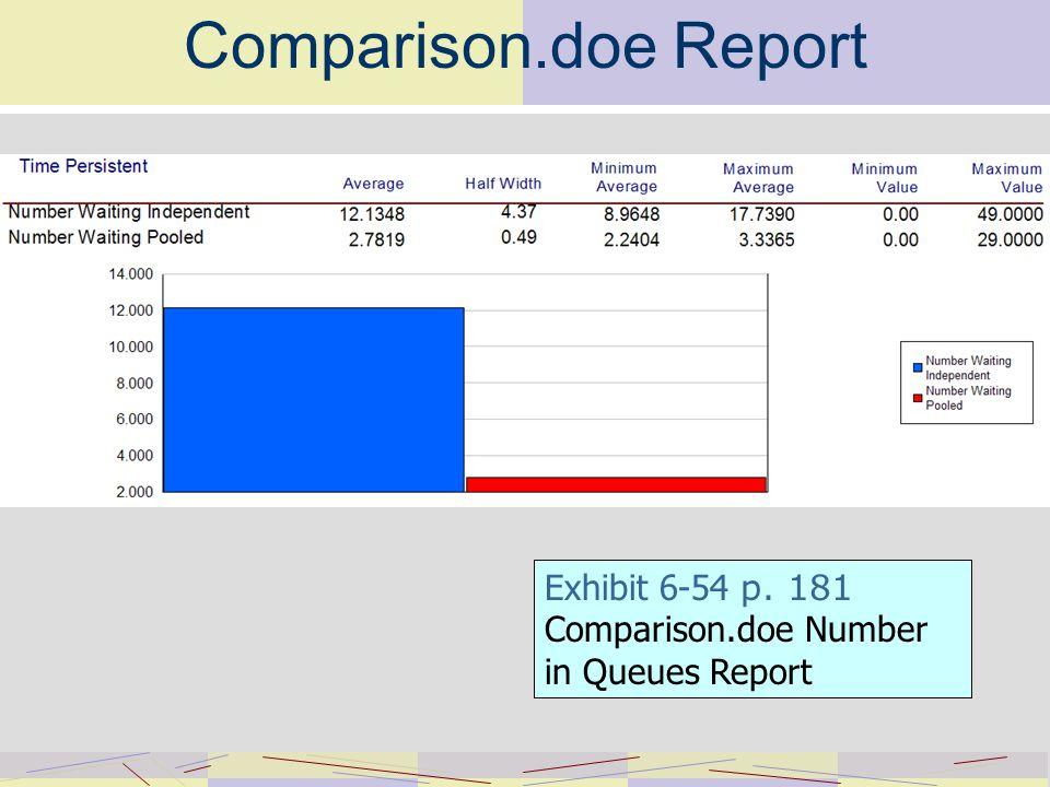Comparison.doe Report Exhibit 6-54 p. 181 Comparison.doe Number in Queues Report