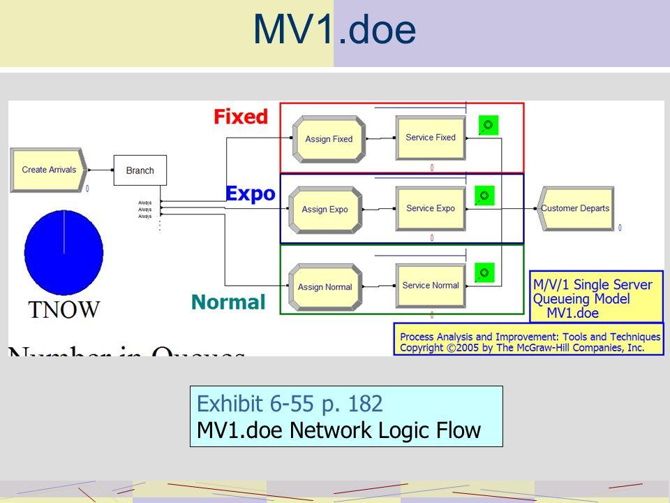 MV1.doe Exhibit 6-55 p. 182 MV1.doe Network Logic Flow