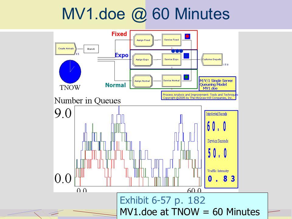 MV1.doe @ 60 Minutes Exhibit 6-57 p. 182 MV1.doe at TNOW = 60 Minutes
