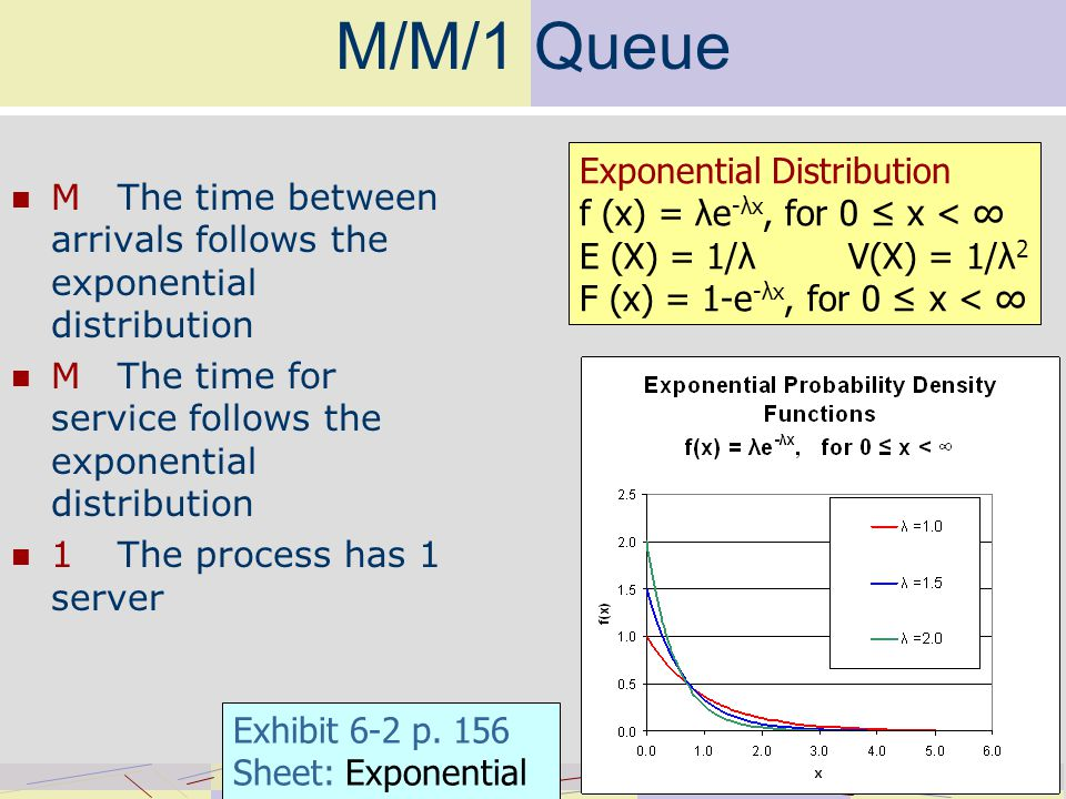 M/M/1 Queue MThe time between arrivals follows the exponential distribution MThe time for service follows the exponential distribution 1The process has 1 server Exhibit 6-2 p.