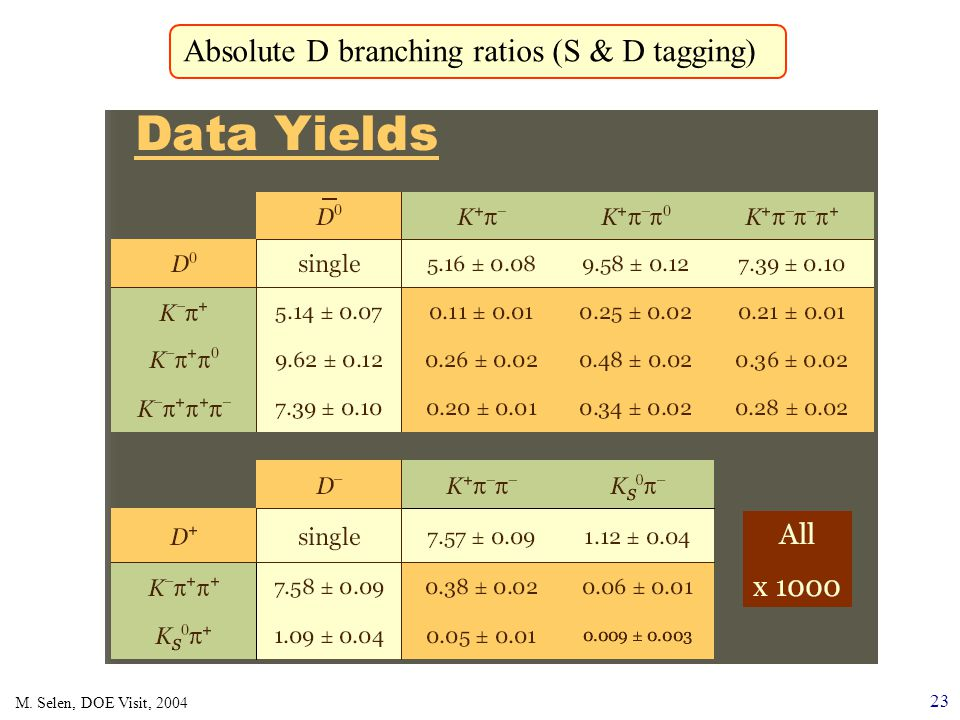 23 M. Selen, DOE Visit, 2004 Absolute D branching ratios (S & D tagging)