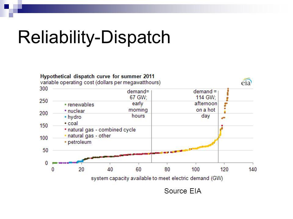 Reliability-Dispatch Source EIA