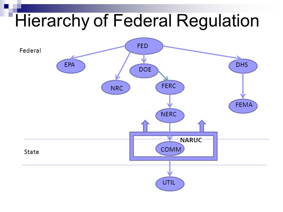 A 1977 Consolidation Federal Energy Regulatory Commission; Economic Regulatory Administration; Automotive research and development sections of the Environmental Protection Agency; Solar Research and Development from the National Science Foundation; and Fossil Energy and Development from the Department of the Interior s Office of Coal Research, as well as several Power Administrations.
