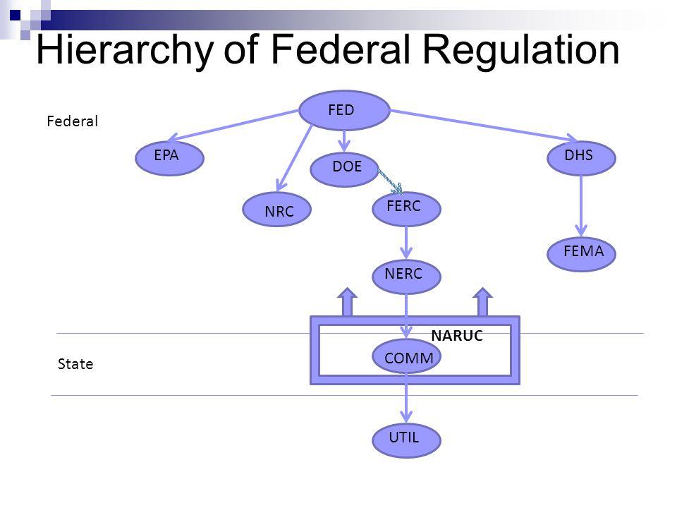 Hierarchy of Federal Regulation Federal FEDNRC DOE FERC NERC COMM UTIL EPA FEMA DHS State NARUC