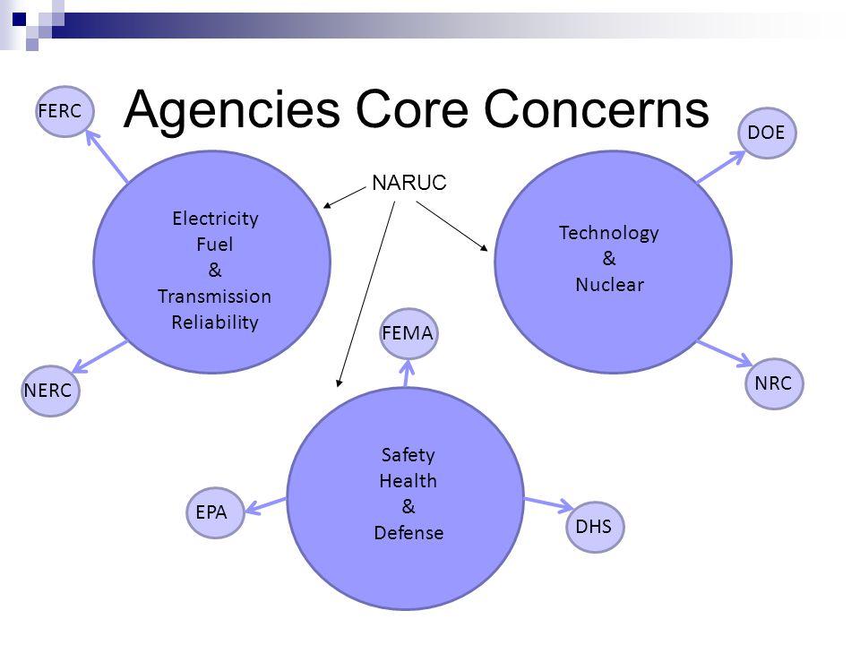 Agencies Core Concerns Technology & Nuclear Electricity Fuel & Transmission Reliability Safety Health & Defense FERC NERC FEMA EPA DHS DOE NRC NARUC