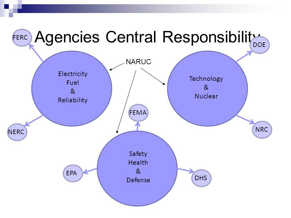 Agencies Central Responsibility Technology & Nuclear Electricity Fuel & Reliability Safety Health & Defense FERC NERC FEMA EPA DHS DOE NRC NARUC