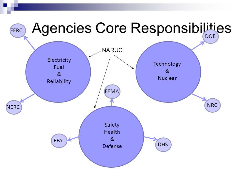 Agencies Core Responsibilities Technology & Nuclear Electricity Fuel & Reliability Safety Health & Defense FERC NERC FEMA EPA DHS DOE NRC NARUC