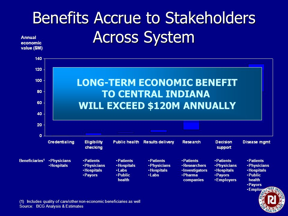 Benefits Accrue to Stakeholders Across System Annual economic value ($M) Patients Physicians Hospitals Labs Physicians Hospitals Patients Physicians Hospitals Payors Patients Physicians Hospitals Payors Employers Patients Physicians Hospitals Public health Payors Employers Beneficiaries 1 Patients Hospitals Labs Public health Patients Researchers Investigators Pharma companies (1)Includes quality of care/other non-economic beneficiaries as well Source:BCG Analysis & Estimates LONG-TERM ECONOMIC BENEFIT TO CENTRAL INDIANA WILL EXCEED $120M ANNUALLY LONG-TERM ECONOMIC BENEFIT TO CENTRAL INDIANA WILL EXCEED $120M ANNUALLY