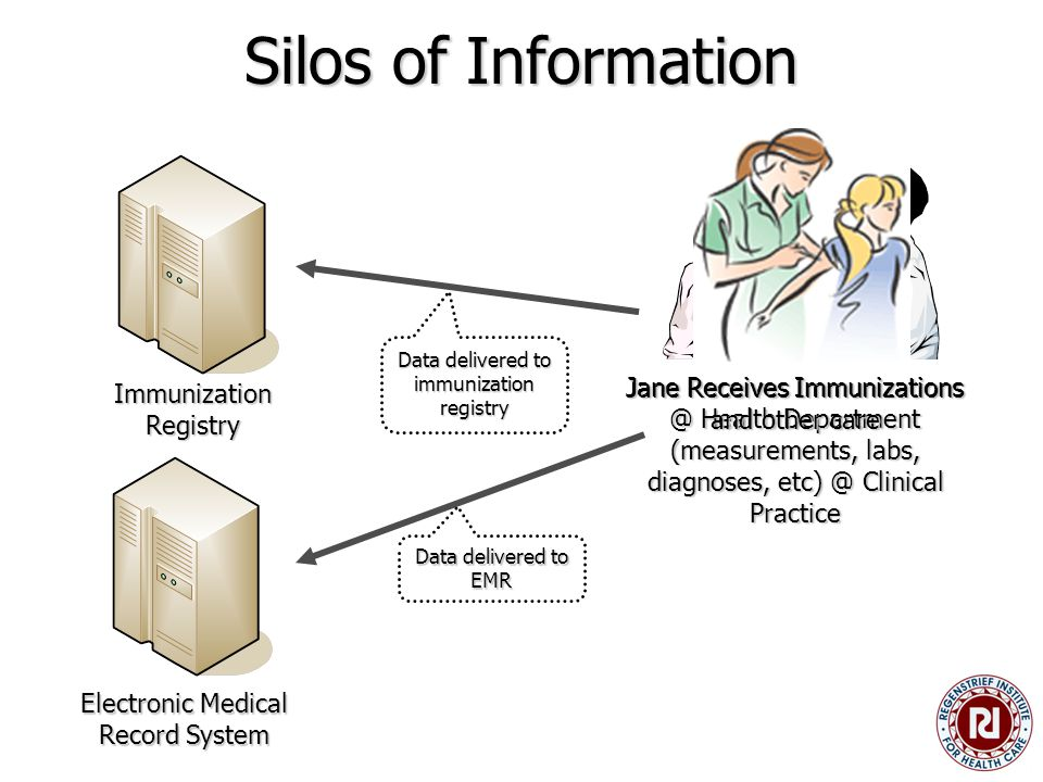 Silos of Information Electronic Medical Record System Jane Receives Immunizations @ Health Department Data delivered to immunization registry Jane Receives Immunizations and other care (measurements, labs, diagnoses, etc) @ Clinical Practice Data delivered to EMR Immunization Registry