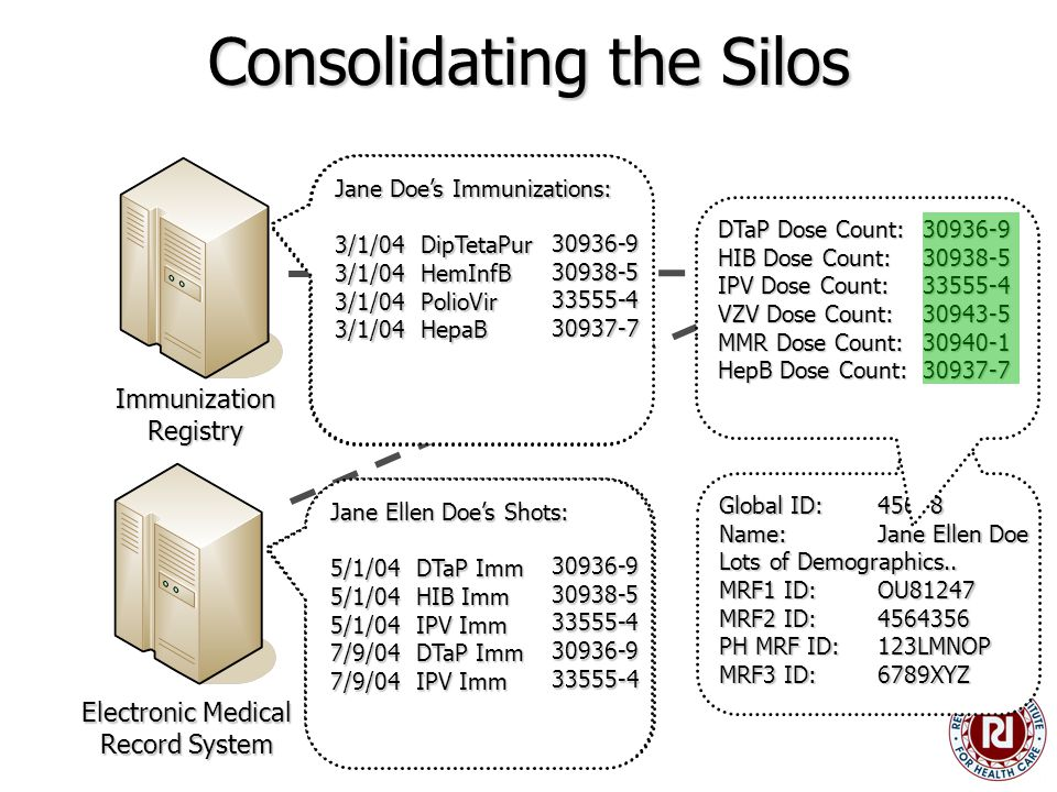 Consolidating the Silos Immunization Registry Electronic Medical Record System Patient ID: 123LMNOP Name: Jane Doe DOB: 01/01/04 SSN: N/A Address: 555 Johnson Road City: Indianapolis State: Indiana ZIP: 46202 Patient ID: 6789XYZ Name: Jane Ellen Doe DOB: 01/01/04 SSN:123-45-6789 Address: 555 Johnson Road City: Indianapolis State: Indiana ZIP: 46202 Global Patient Index Concept Dictionary Global ID:45678 Name: Jane Ellen Doe Lots of Demographics..