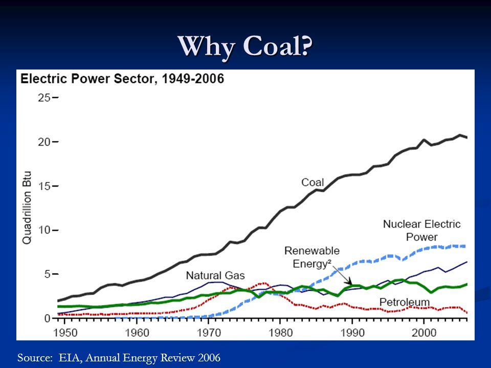 Resources Bonsu, Alexander K., et al.Impact of CO2 Capture on Transport Gasifier IGCC Power Plant.