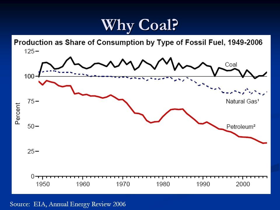 Why FutureGen? U.S. CO 2 Emissions Source: EIA, Annual Energy Review 2006