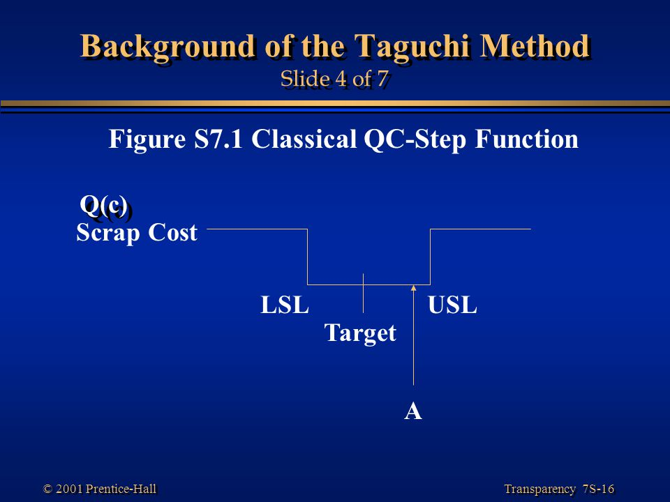 Transparency 7S-16 © 2001 Prentice-Hall Background of the Taguchi Method Slide 4 of 7 Figure S7.1 Classical QC-Step Function Scrap Cost LSLUSL Target A Q(c)