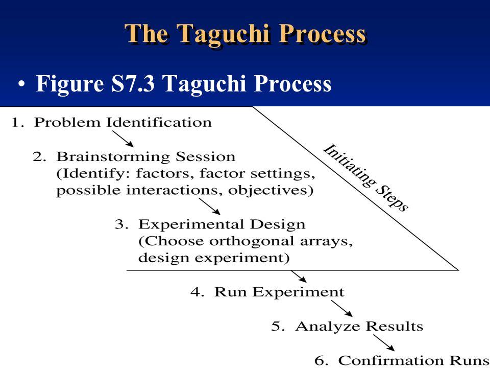 Transparency 7S-23 © 2001 Prentice-Hall The Taguchi Process Figure S7.3 Taguchi Process