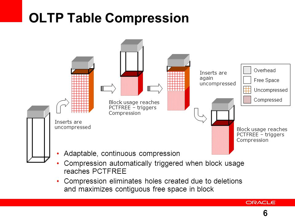 6 OLTP Table Compression Overhead Free Space Uncompressed Compressed Inserts are uncompressed Block usage reaches PCTFREE – triggers Compression Inserts are again uncompressed Block usage reaches PCTFREE – triggers Compression Adaptable, continuous compression Compression automatically triggered when block usage reaches PCTFREE Compression eliminates holes created due to deletions and maximizes contiguous free space in block