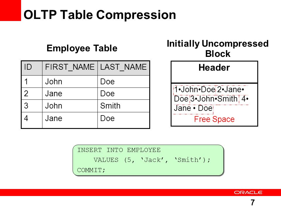 7 OLTP Table Compression SmithJohn3 DoeJane4 DoeJane2 DoeJohn1 LAST_NAMEFIRST_NAMEID Employee Table Initially Uncompressed Block INSERT INTO EMPLOYEE VALUES (5, 'Jack', 'Smith'); COMMIT; INSERT INTO EMPLOYEE VALUES (5, 'Jack', 'Smith'); COMMIT; 1JohnDoe 2Jane Doe 3JohnSmith 4 Jane Doe Free Space Header