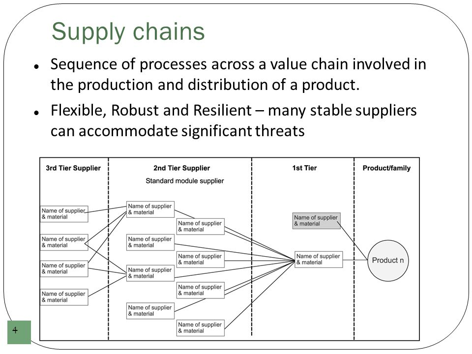 Supply chain network Choi – supply chains should be considered networks Highlights interconnections – cross-linked and two-way exchanges But few, if any, companies (OEMs) know the extent of their supply chain networks 5