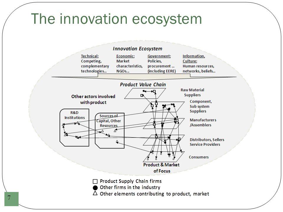 The innovation ecosystem 7