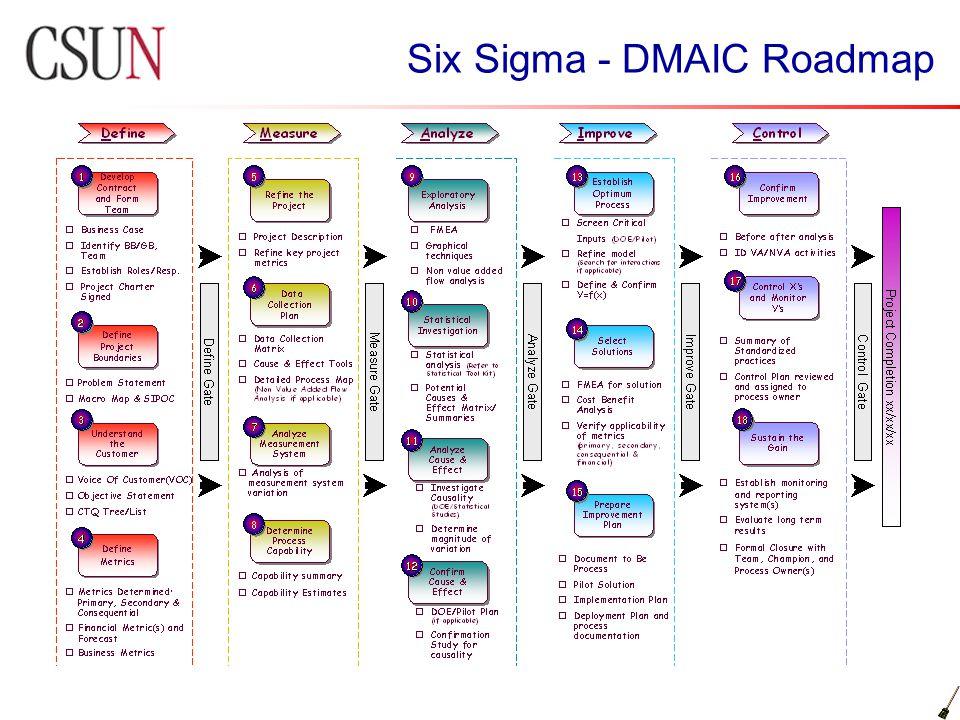 Six Sigma - DMAIC Roadmap