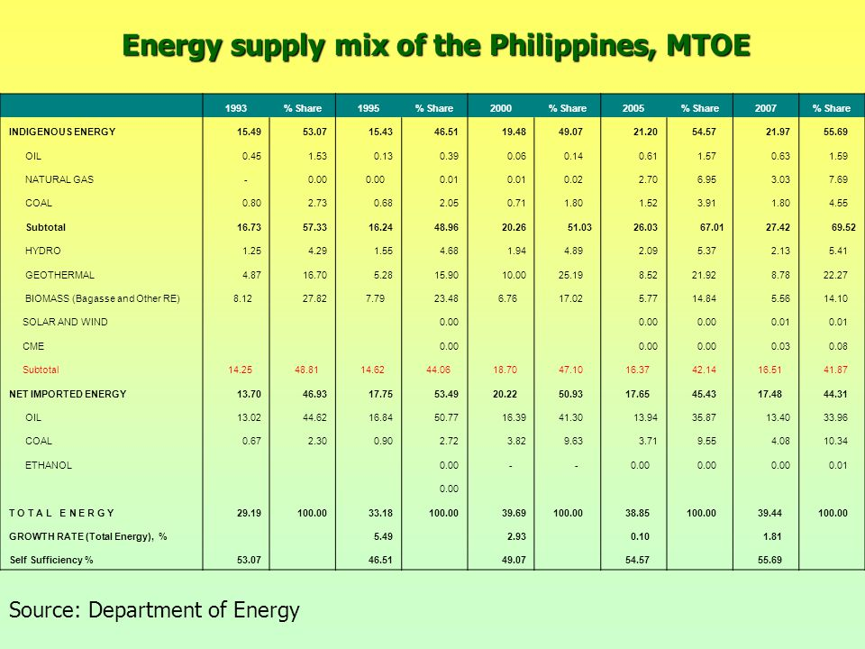 Energy supply mix of the Philippines, MTOE Source: Department of Energy 1993% Share1995% Share2000% Share2005% Share2007% Share INDIGENOUS ENERGY15.4953.0715.4346.5119.48 49.0721.20 54.5721.97 55.69 OIL0.451.530.130.390.06 0.140.61 1.570.63 1.59 NATURAL GAS -0.00 0.01 0.022.70 6.953.03 7.69 COAL0.802.730.682.050.71 1.801.52 3.911.80 4.55 Subtotal16.7357.3316.2448.9620.2651.0326.0367.0127.4269.52 HYDRO1.254.291.554.681.94 4.892.09 5.372.13 5.41 GEOTHERMAL4.8716.705.2815.9010.00 25.198.52 21.928.78 22.27 BIOMASS (Bagasse and Other RE) 8.1227.82 7.7923.48 6.76 17.025.77 14.845.56 14.10 SOLAR AND WIND 0.00 0.01 CME 0.00 0.03 0.08 Subtotal 14.25 48.81 14.62 44.06 18.70 47.10 16.37 42.14 16.51 41.87 NET IMPORTED ENERGY13.7046.9317.7553.49 20.22 50.93 17.65 45.43 17.48 44.31 OIL13.0244.6216.8450.7716.39 41.3013.94 35.8713.40 33.96 COAL0.672.300.902.723.82 9.633.71 9.554.08 10.34 ETHANOL 0.00 - - 0.01 0.00 T O T A L E N E R G Y29.19100.0033.18100.0039.69 100.00 38.85 100.00 39.44 100.00 GROWTH RATE (Total Energy), % 5.49 2.93 0.10 1.81 Self Sufficiency %53.07 46.51 49.07 54.57 55.69