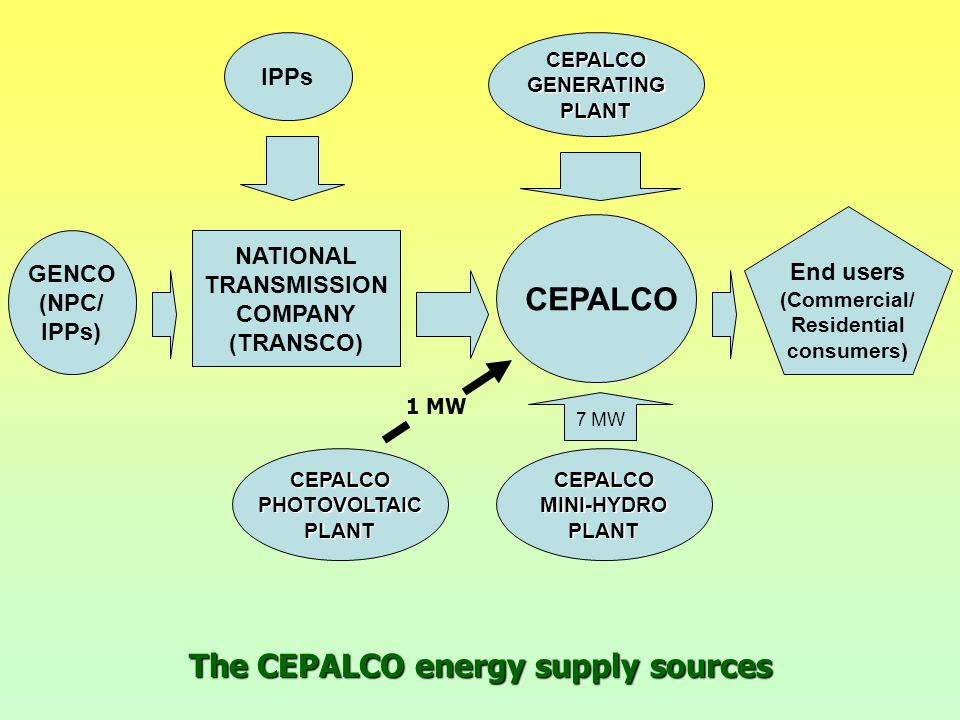 The CEPALCO energy supply sources GENCO (NPC/ IPPs) NATIONAL TRANSMISSION COMPANY (TRANSCO) CEPALCO End users (Commercial/ Residential consumers) MISSION IMPOSSIBLE By Marit Stinus-Remonde Electricity rates unreasonably highMISSION IMPOSSIBLE By Marit Stinus-Remonde Electricity rates unreasonably high MISSION IMPOSSIBLE By Marit Stinus-Remonde Electricity rates unreasonably highMISSION IMPOSSIBLE By Marit Stinus-Remonde Electricity rates unreasonably highCEPALCOGENERATINGPLANT IPPs CEPALCOMINI-HYDROPLANT 7 MW CEPALCOPHOTOVOLTAICPLANT 1 MW
