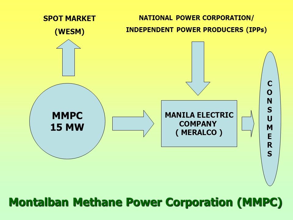 Montalban Methane Power Corporation (MMPC) MMPC 15 MW MANILA ELECTRIC COMPANY ( MERALCO ) SPOT MARKET (WESM) NATIONAL POWER CORPORATION/ INDEPENDENT POWER PRODUCERS (IPPs) CONSUMERSCONSUMERS