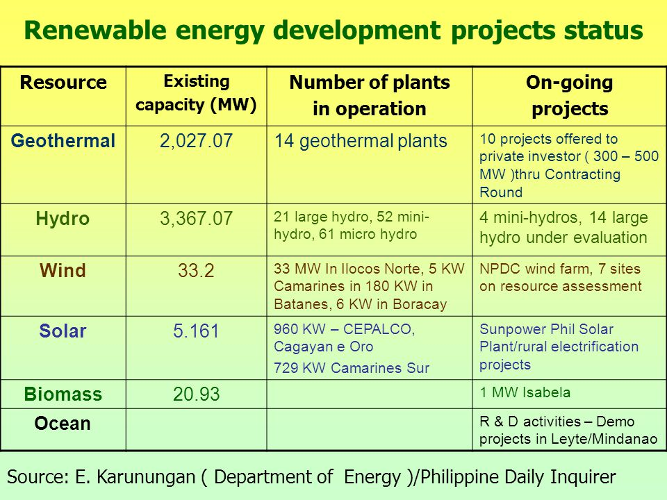 Renewable energy development projects status Resource Existing capacity (MW) Number of plants in operation On-going projects Geothermal2,027.0714 geothermal plants 10 projects offered to private investor ( 300 – 500 MW )thru Contracting Round Hydro3,367.07 21 large hydro, 52 mini- hydro, 61 micro hydro 4 mini-hydros, 14 large hydro under evaluation Wind33.2 33 MW In Ilocos Norte, 5 KW Camarines in 180 KW in Batanes, 6 KW in Boracay NPDC wind farm, 7 sites on resource assessment Solar5.161 960 KW – CEPALCO, Cagayan e Oro 729 KW Camarines Sur Sunpower Phil Solar Plant/rural electrification projects Biomass20.93 1 MW Isabela Ocean R & D activities – Demo projects in Leyte/Mindanao Source: E.