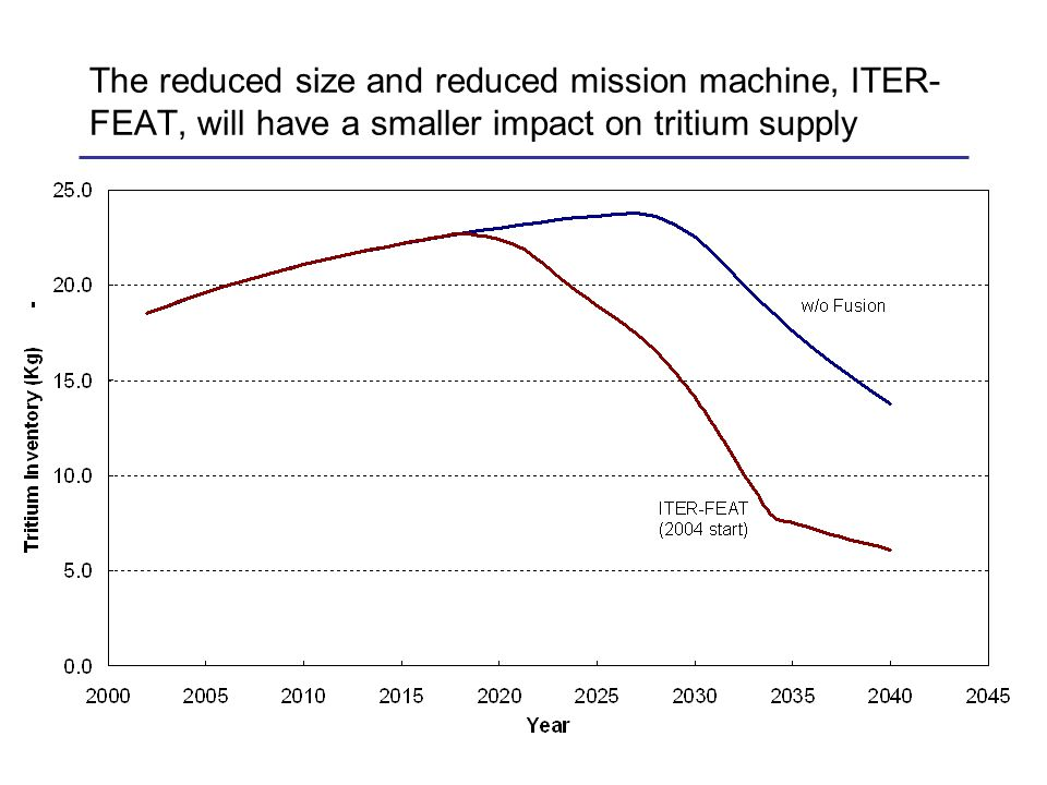 The reduced size and reduced mission machine, ITER- FEAT, will have a smaller impact on tritium supply