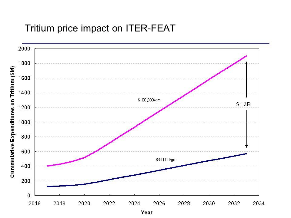 Tritium price impact on ITER-FEAT