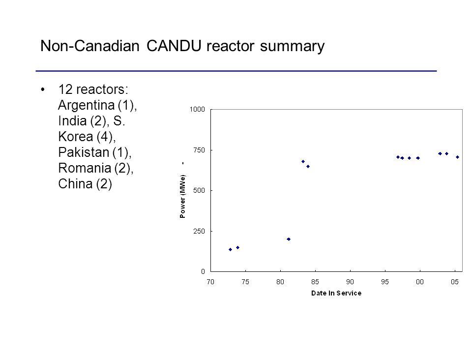 Non-Canadian CANDU reactor summary 12 reactors: Argentina (1), India (2), S. Korea (4), Pakistan (1), Romania (2), China (2)